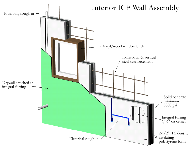 interior wall structure diagram